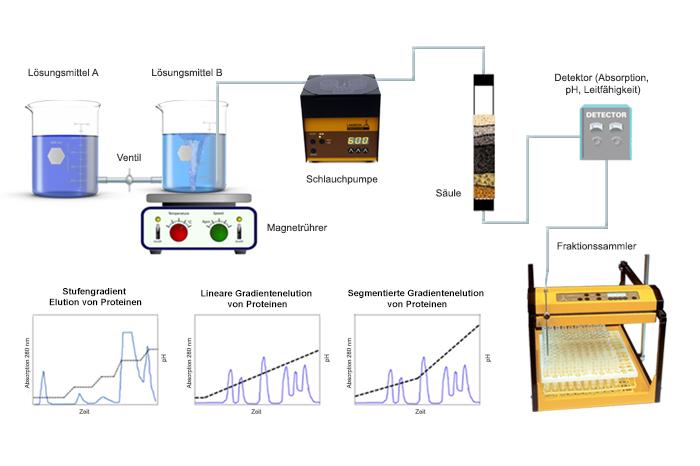 Referenzen Schlauchpumpen im Chemielabor